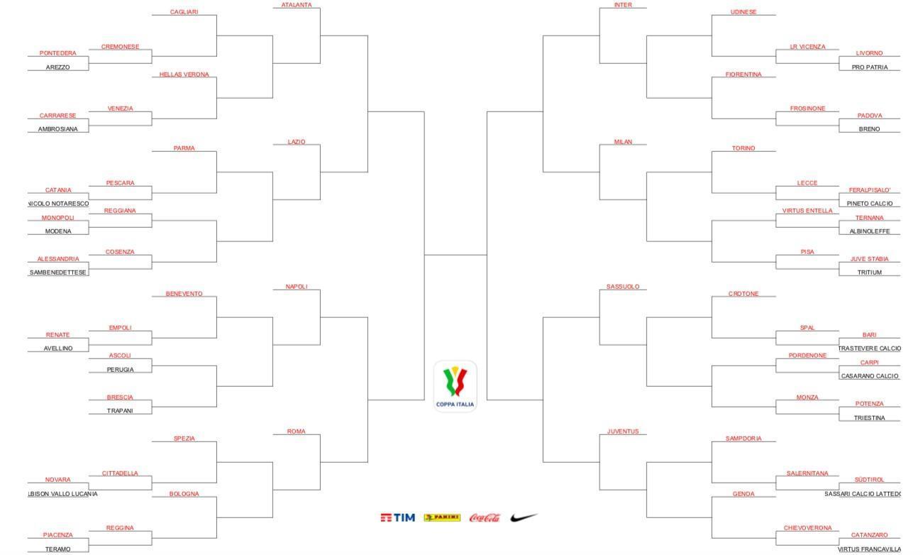 FOTO - Coppa Italia, sorteggiato il tabellone: il possibile percorso della  Roma